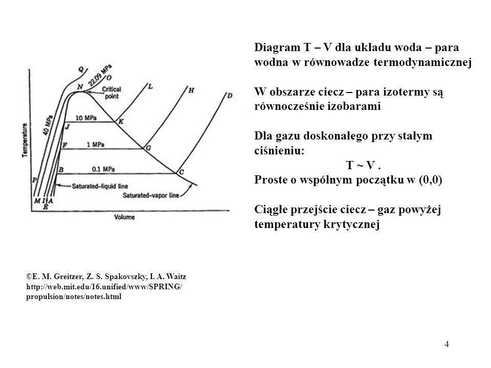 4 Diagram T – V dla układu woda – para wodna w równowadze termodynamicznej W obszarze ciecz – para izotermy są równocześnie izobarami Dla gazu doskona