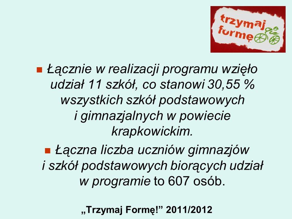 Trzymaj Formę! 2011/2012 Łącznie w realizacji programu wzięło udział 11 szkół, co stanowi 30,55 % wszystkich szkół podstawowych i gimnazjalnych w powi