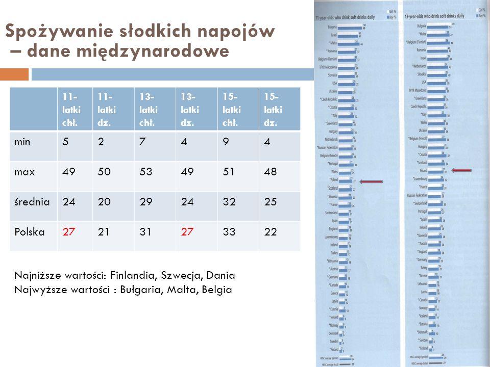 Spożywanie słodkich napojów – dane międzynarodowe 11- latki chł. 11- latki dz. 13- latki chł. 13- latki dz. 15- latki chł. 15- latki dz. min527494 max