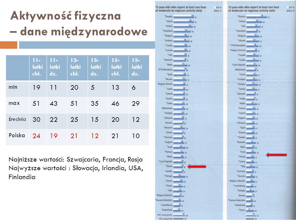 Aktywność fizyczna – dane międzynarodowe 11- latki chł. 11- latki dz. 13- latki chł. 13- latki dz. 15- latki chł. 15- latki dz. min 1911205136 max 514