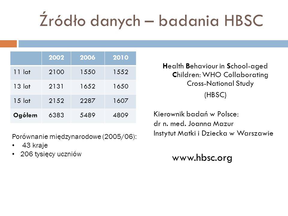 Źródło danych – badania HBSC Health Behaviour in School-aged Children: WHO Collaborating Cross-National Study (HBSC) Kierownik badań w Polsce: dr n. m