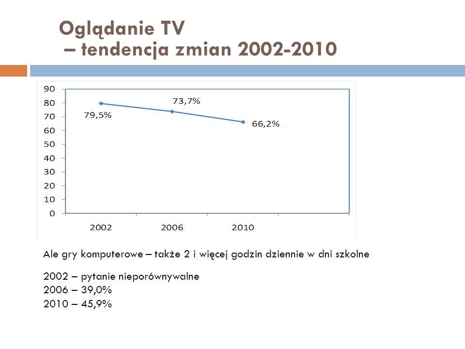 Oglądanie TV – tendencja zmian 2002-2010 Ale gry komputerowe – także 2 i więcej godzin dziennie w dni szkolne 2002 – pytanie nieporównywalne 2006 – 39
