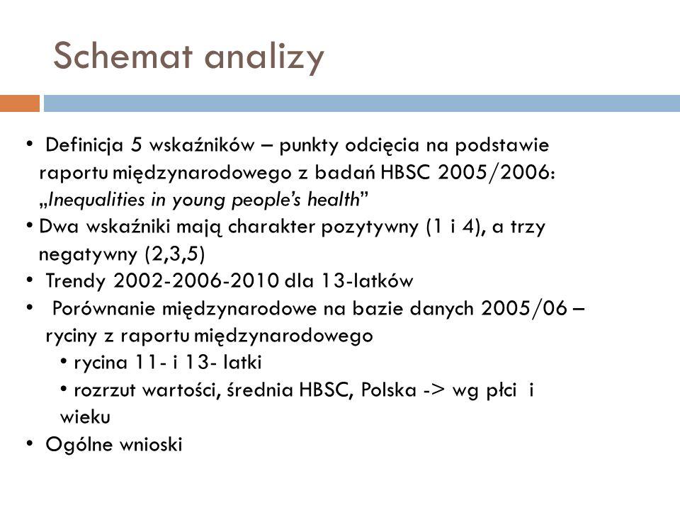 Schemat analizy Definicja 5 wskaźników – punkty odcięcia na podstawie raportu międzynarodowego z badań HBSC 2005/2006:Inequalities in young peoples he