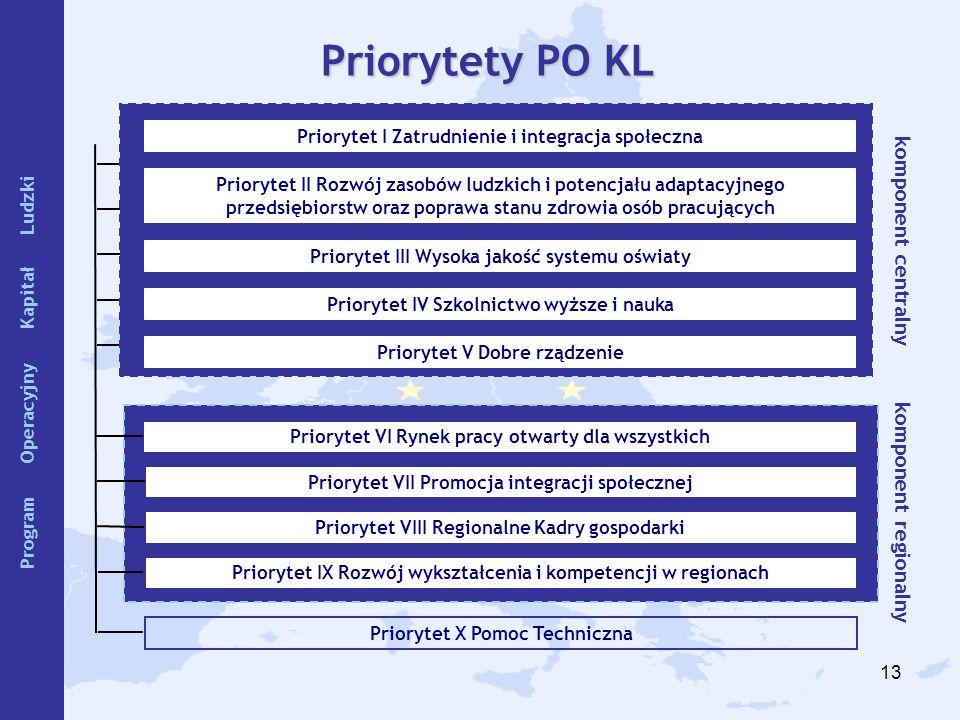 13 Priorytet VI Rynek pracy otwarty dla wszystkich Priorytet VII Promocja integracji społecznej Priorytet IX Rozwój wykształcenia i kompetencji w regi