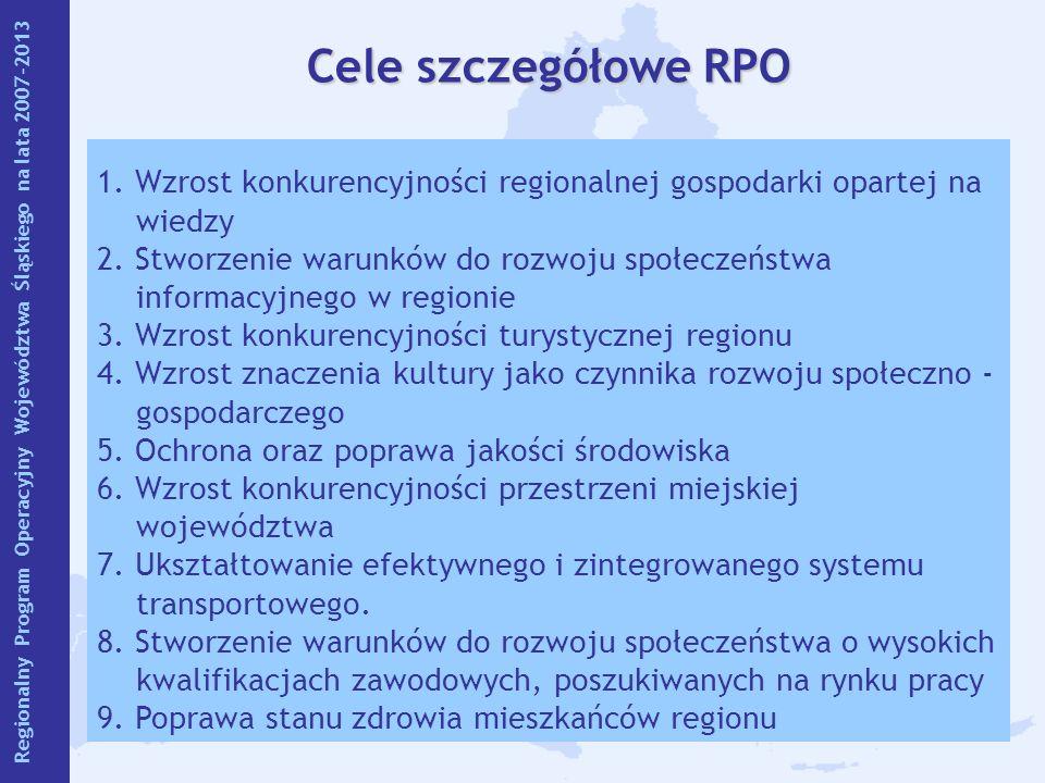 15 Cele szczegółowe RPO 1. Wzrost konkurencyjności regionalnej gospodarki opartej na wiedzy 2. Stworzenie warunków do rozwoju społeczeństwa informacyj