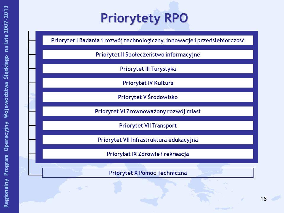 16 Priorytet X Pomoc Techniczna Priorytety RPO Priorytet I Badania i rozwój technologiczny, innowacje i przedsiębiorczość Priorytet II Społeczeństwo i