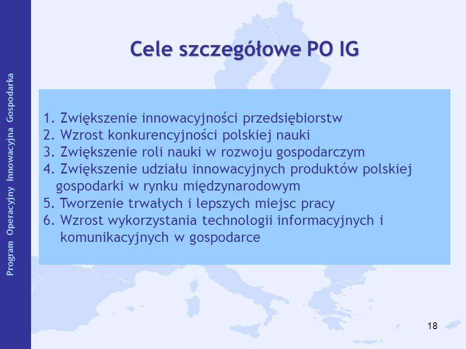 18 Cele szczegółowe PO IG 1. Zwiększenie innowacyjności przedsiębiorstw 2. Wzrost konkurencyjności polskiej nauki 3. Zwiększenie roli nauki w rozwoju