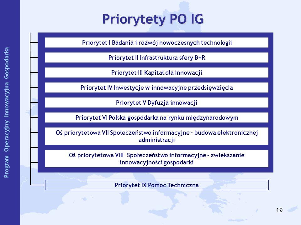 19 Priorytet IX Pomoc Techniczna Priorytety PO IG Priorytet I Badania i rozwój nowoczesnych technologii Priorytet II Infrastruktura sfery B+R Prioryte