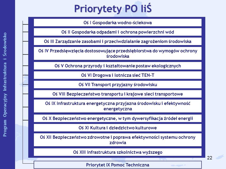 22 Priorytet IX Pomoc Techniczna Priorytety PO IiŚ Oś I Gospodarka wodno-ściekowa Oś II Gospodarka odpadami i ochrona powierzchni wód Oś III Zarządzan