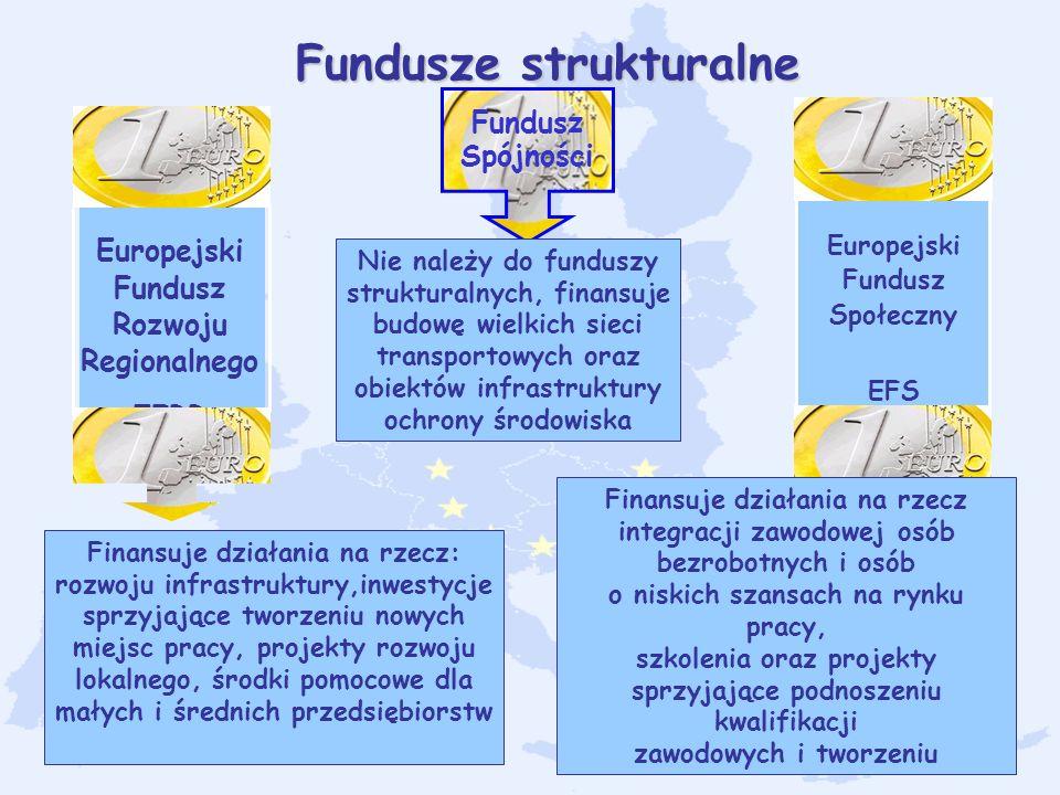 5 Fundusze strukturalne Europejski Fundusz Rozwoju Regionalnego EFRR Fundusz Spójności Europejski Fundusz Społeczny EFS Finansuje działania na rzecz: