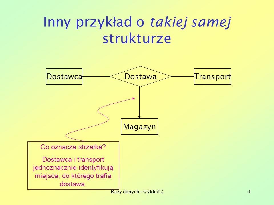 Bazy danych - wykład 24 Inny przyk ł ad o takiej samej strukturze DostawcaTransport Magazyn Dostawa Co oznacza strzałka? Dostawca i transport jednozna