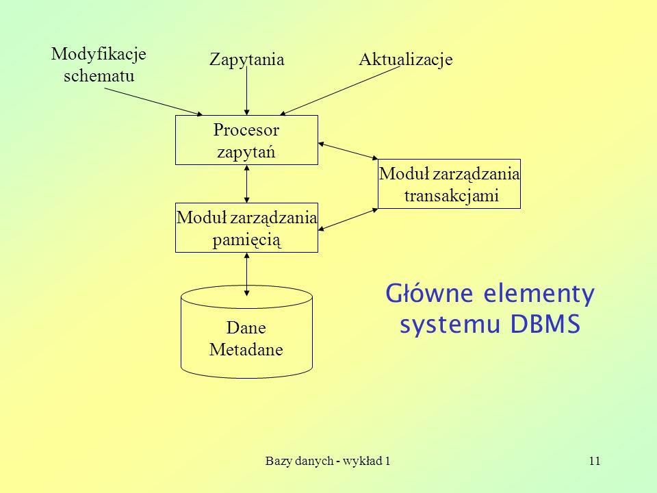 Bazy danych - wykład 111 Dane Metadane Moduł zarządzania pamięcią Procesor zapytań Moduł zarządzania transakcjami Modyfikacje schematu ZapytaniaAktual