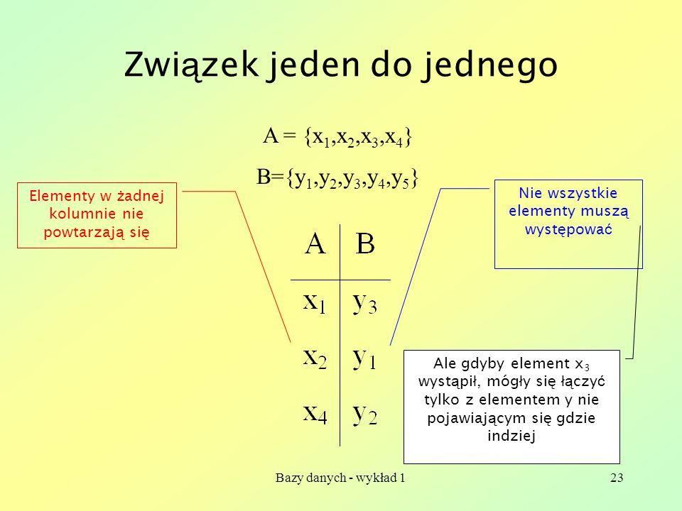 Bazy danych - wykład 123 Zwi ą zek jeden do jednego A = {x 1,x 2,x 3,x 4 } B={y 1,y 2,y 3,y 4,y 5 } Elementy w ż adnej kolumnie nie powtarzaj ą si ę N