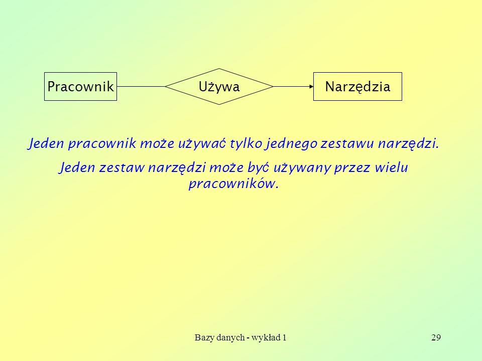 Bazy danych - wykład 129 PracownikNarz ę dzia U ż ywa Jeden pracownik mo ż e u ż ywa ć tylko jednego zestawu narz ę dzi. Jeden zestaw narz ę dzi mo ż
