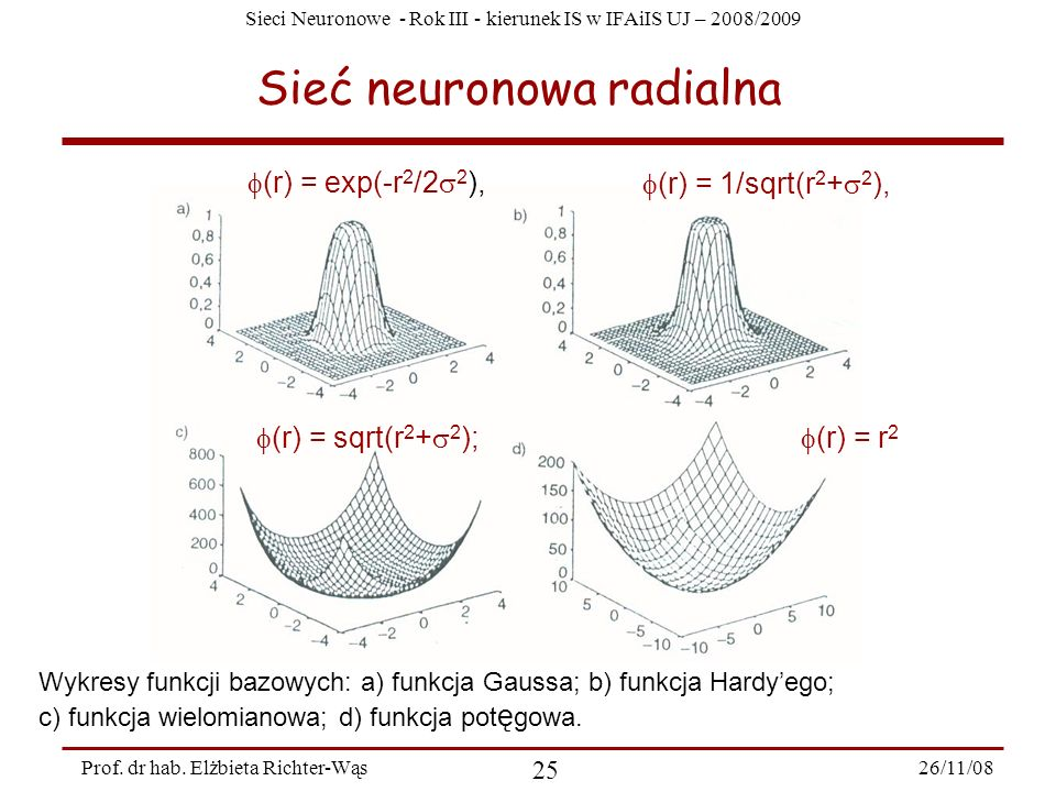 Sieci Neuronowe - Rok III - kierunek IS w IFAiIS UJ – 2008/2009 26/11/08 25 Prof. dr hab. Elżbieta Richter-Wąs Sieć neuronowa radialna Wykresy funkcji