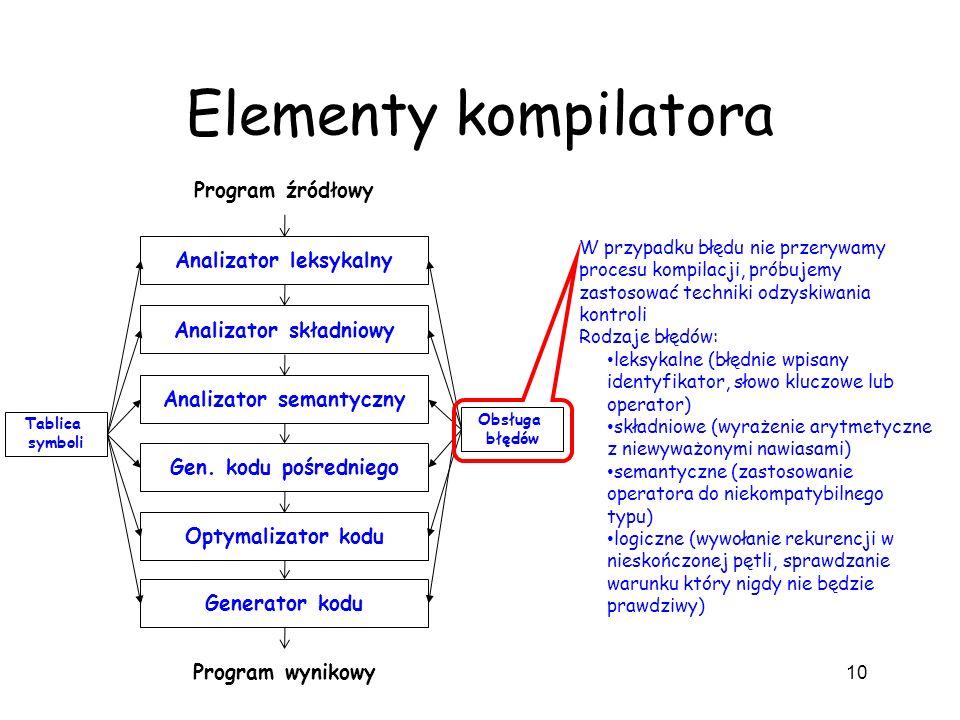 Elementy kompilatora 10 Analizator leksykalny Analizator składniowy Analizator semantyczny Gen. kodu pośredniego Optymalizator kodu Generator kodu Pro