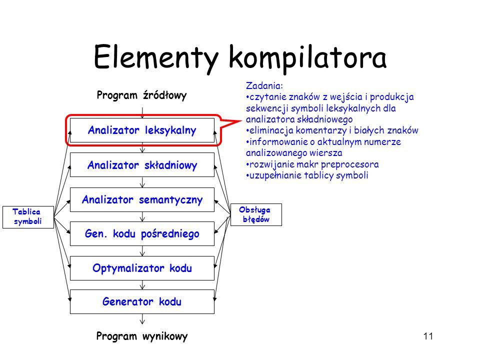 Elementy kompilatora 11 Analizator leksykalny Analizator składniowy Analizator semantyczny Gen. kodu pośredniego Optymalizator kodu Generator kodu Pro