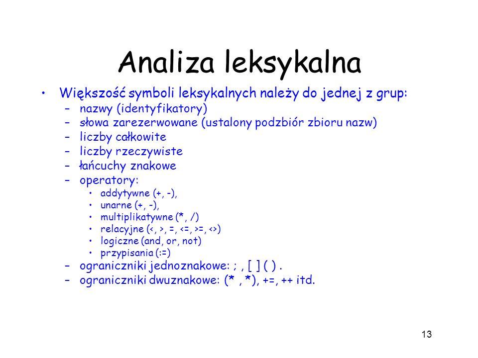 Analiza leksykalna Większość symboli leksykalnych należy do jednej z grup: –nazwy (identyfikatory) –słowa zarezerwowane (ustalony podzbiór zbioru nazw