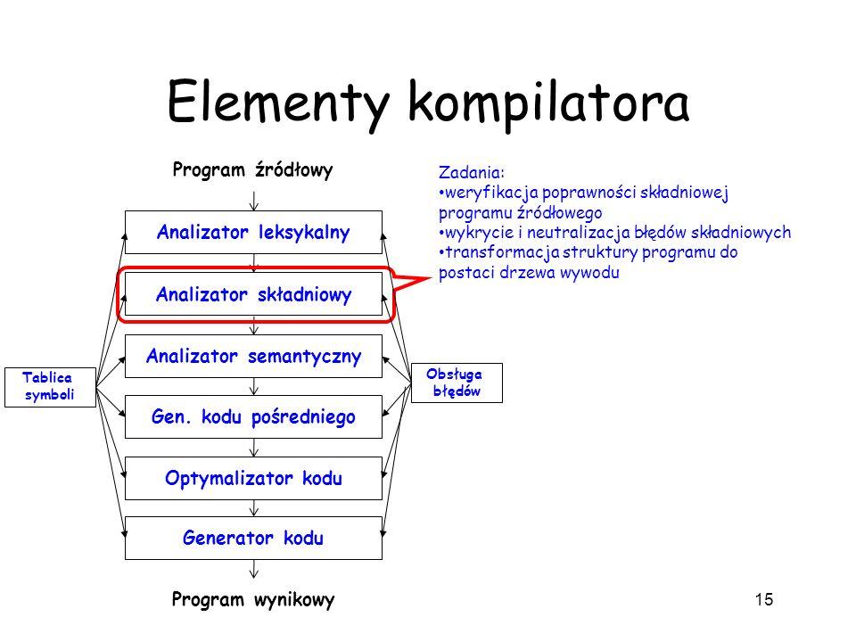 Elementy kompilatora 15 Analizator leksykalny Analizator składniowy Analizator semantyczny Gen. kodu pośredniego Optymalizator kodu Generator kodu Pro