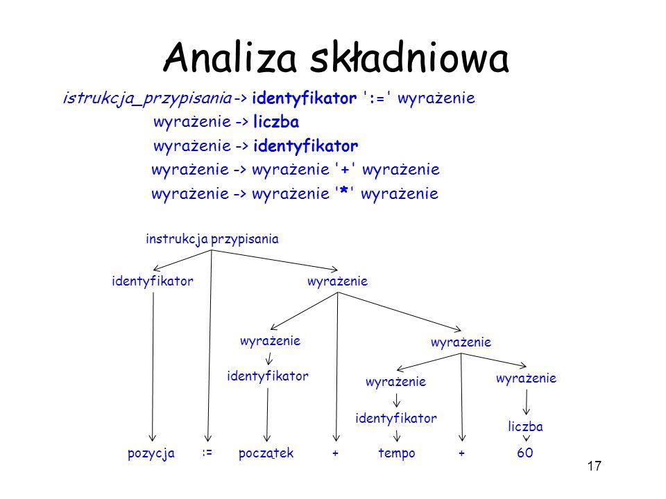 Analiza składniowa istrukcja_przypisania -> identyfikator ':=' wyrażenie wyrażenie -> liczba wyrażenie -> identyfikator wyrażenie -> wyrażenie '+' wyr