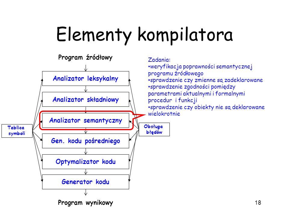 Elementy kompilatora 18 Analizator leksykalny Analizator składniowy Analizator semantyczny Gen. kodu pośredniego Optymalizator kodu Generator kodu Pro