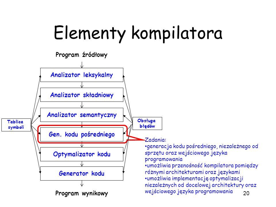 Elementy kompilatora 20 Analizator leksykalny Analizator składniowy Analizator semantyczny Gen. kodu pośredniego Optymalizator kodu Generator kodu Pro