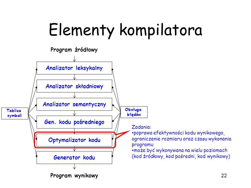 Elementy kompilatora 22 Analizator leksykalny Analizator składniowy Analizator semantyczny Gen. kodu pośredniego Optymalizator kodu Generator kodu Pro