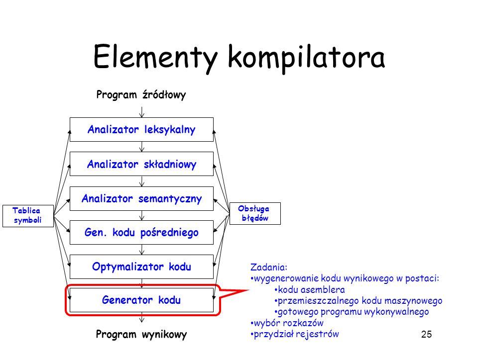 Elementy kompilatora 25 Analizator leksykalny Analizator składniowy Analizator semantyczny Gen. kodu pośredniego Optymalizator kodu Generator kodu Pro