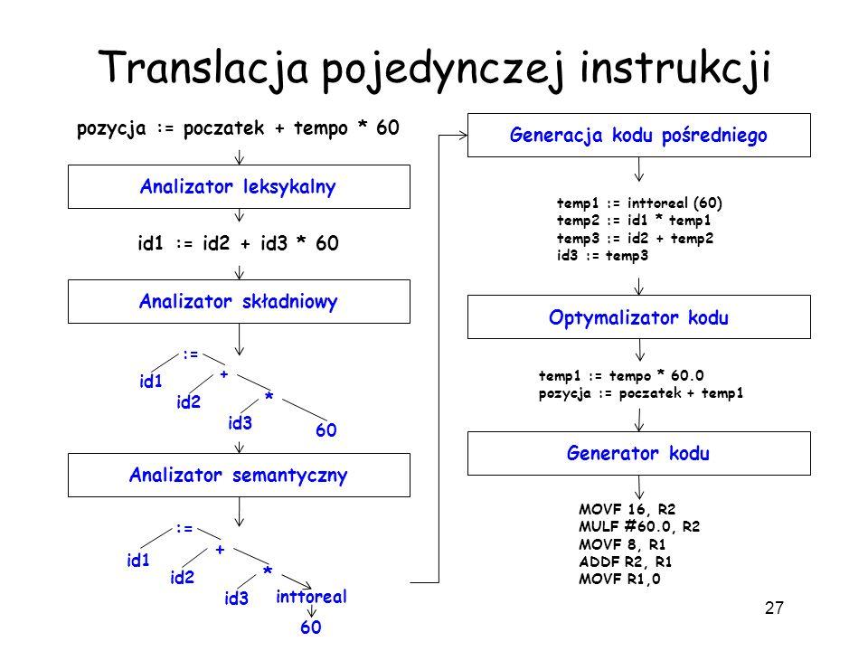 Translacja pojedynczej instrukcji 27 Analizator leksykalny pozycja := poczatek + tempo * 60 id1 := id2 + id3 * 60 := id1 + id2 id3 * 60 Analizator skł