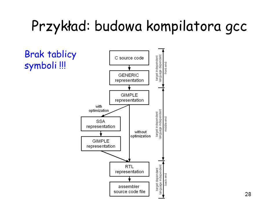 Przykład: budowa kompilatora gcc 28 Brak tablicy symboli !!!