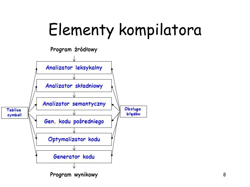 Elementy kompilatora 8 Analizator leksykalny Analizator składniowy Analizator semantyczny Gen. kodu pośredniego Optymalizator kodu Generator kodu Prog