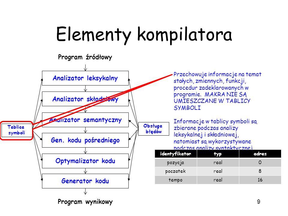 Elementy kompilatora 9 Analizator leksykalny Analizator składniowy Analizator semantyczny Gen. kodu pośredniego Optymalizator kodu Generator kodu Prog