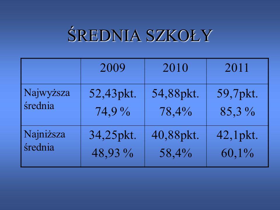 ŚREDNIA SZKOŁY 200920102011 Najwyższa średnia 52,43pkt. 74,9 % 54,88pkt. 78,4% 59,7pkt. 85,3 % Najniższa średnia 34,25pkt. 48,93 % 40,88pkt. 58,4% 42,