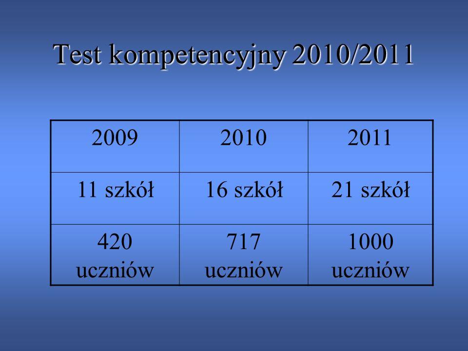 Format testu 20092010 Słownictwo79%77% Gramatyka14%16% Komunikacja7% 2011 Słownictwo71% Gramatyka9% Słuchanie6% Czytanie14%