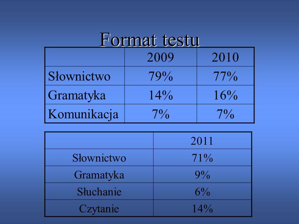 ŚREDNIA ŁÓDZKA Rok200920102011 Ilość punktów 44,8147,0950,17 Wynik w procentach 64%67%72%