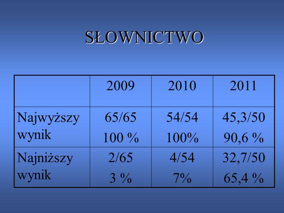 SŁOWNICTWO SŁOWNICTWO 200920102011 Najwyższy wynik 65/65 100 % 54/54 100% 45,3/50 90,6 % Najniższy wynik 2/65 3 % 4/54 7% 32,7/50 65,4 %