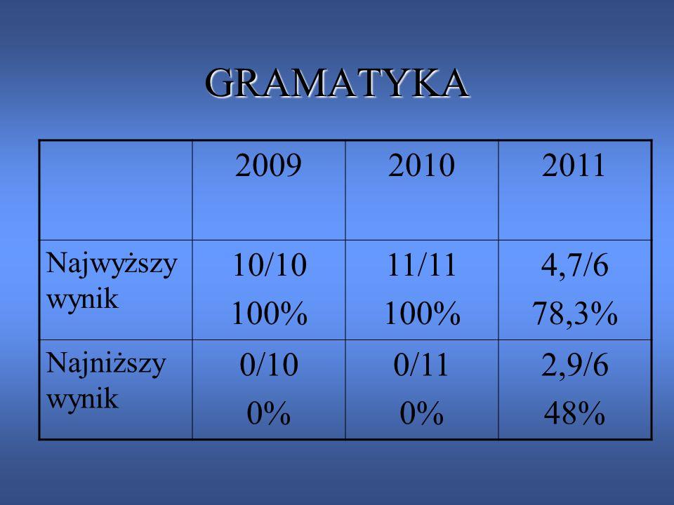 GRAMATYKA 200920102011 Najwyższy wynik 10/10 100% 11/11 100% 4,7/6 78,3% Najniższy wynik 0/10 0% 0/11 0% 2,9/6 48%