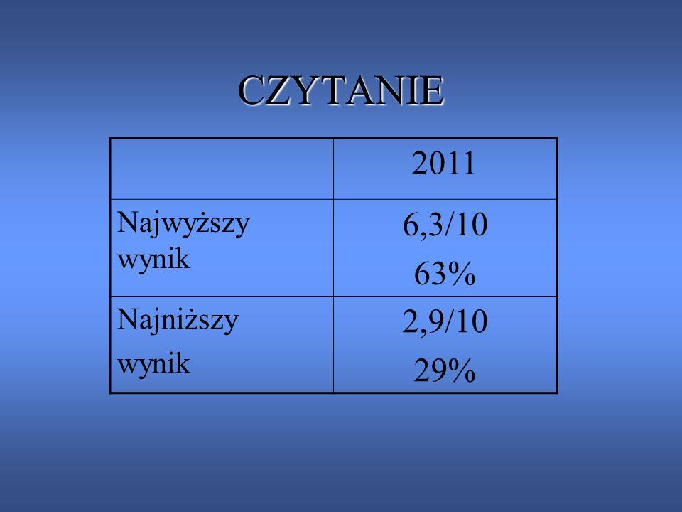 CZYTANIE 2011 Najwyższy wynik 6,3/10 63% Najniższy wynik 2,9/10 29%