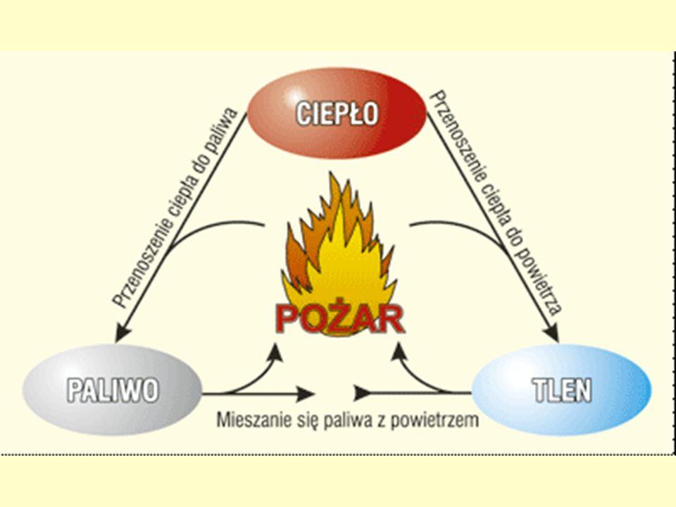 Jednoczesne wystąpienie trzech czynników paliwo + tlen + ciepło paliwo + tlen + ciepło tworzy trójkąt spalania i jest regułą na powstanie wszystkich p
