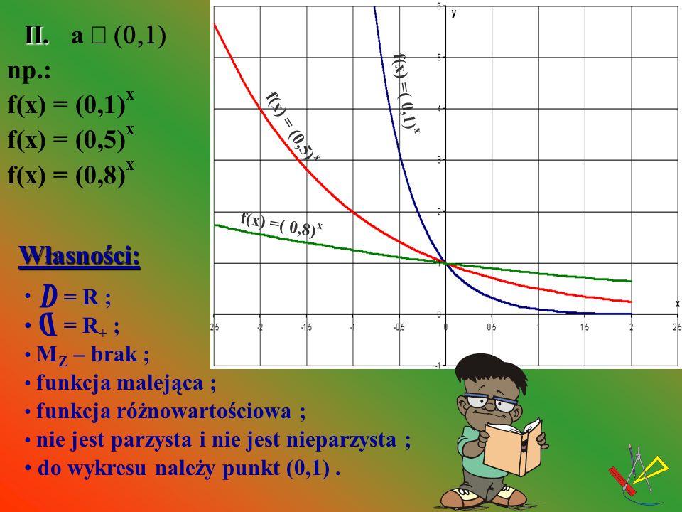 y = a x y = y = a x Wykresy funkcjiy = a x i są symetryczne względem osi OY. Z a ł: