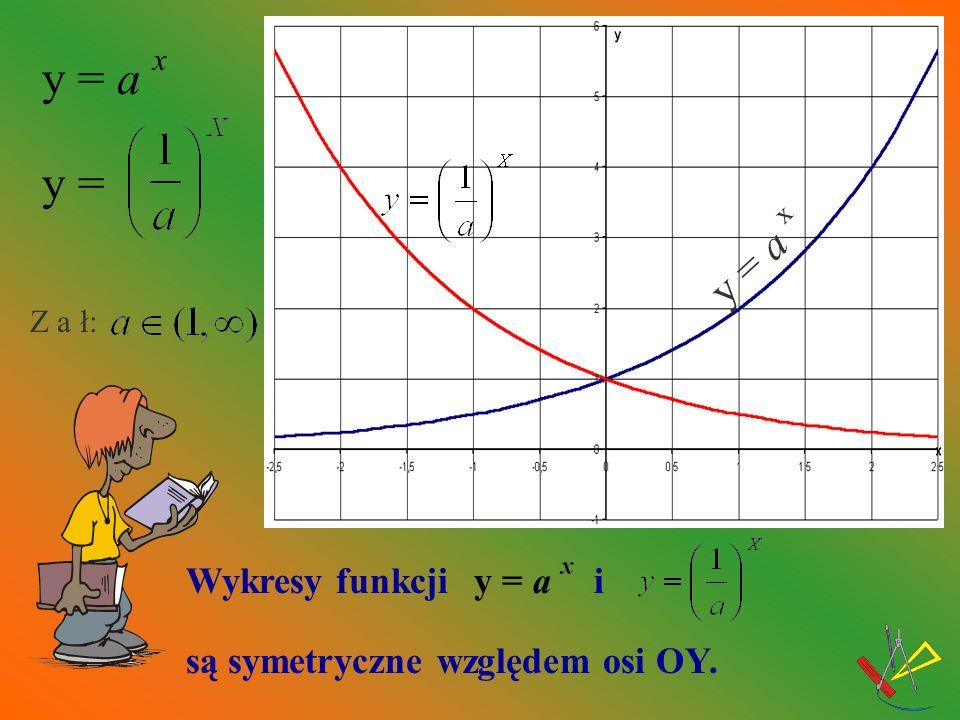 DEFINICJA : Funkcję f nazywamy rosnącą w zbiorze A, jeżeli dla dowolnych zachodzi warunek :