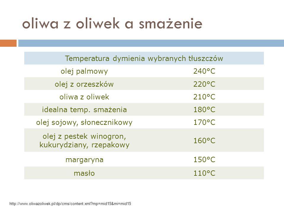 oliwa z oliwek a smażenie Temperatura dymienia wybranych tłuszczów olej palmowy240°C olej z orzeszków220°C oliwa z oliwek210°C idealna temp. smażenia1
