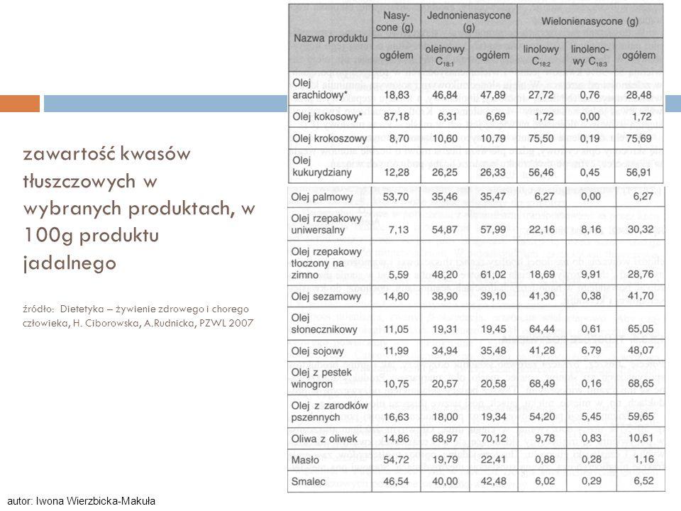 zawartość kwasów tłuszczowych w wybranych produktach, w 100g produktu jadalnego źródło: Dietetyka – żywienie zdrowego i chorego człowieka, H. Ciborows