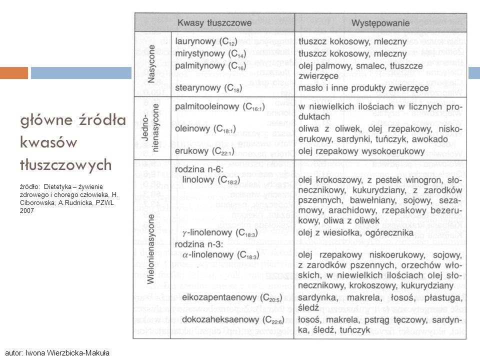 główne źródła kwasów tłuszczowych źródło: Dietetyka – żywienie zdrowego i chorego człowieka, H. Ciborowska, A.Rudnicka, PZWL 2007 autor: Iwona Wierzbi