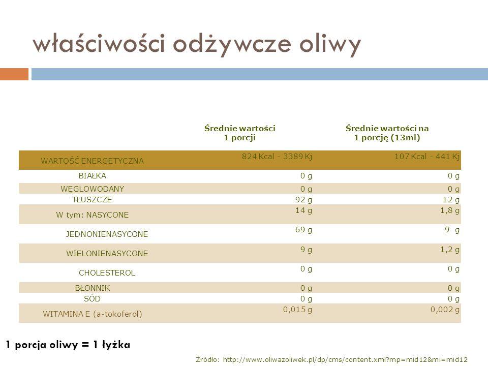 właściwości odżywcze oliwy Średnie wartości 1 porcji Średnie wartości na 1 porcję (13ml) WARTOŚĆ ENERGETYCZNA 824 Kcal - 3389 Kj107 Kcal - 441 Kj BIAŁ