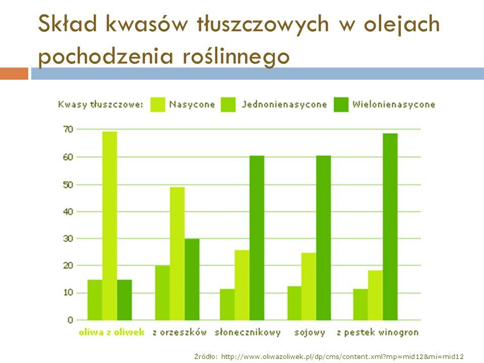 Skład kwasów tłuszczowych w olejach pochodzenia roślinnego Źródło: http://www.oliwazoliwek.pl/dp/cms/content.xml?mp=mid12&mi=mid12