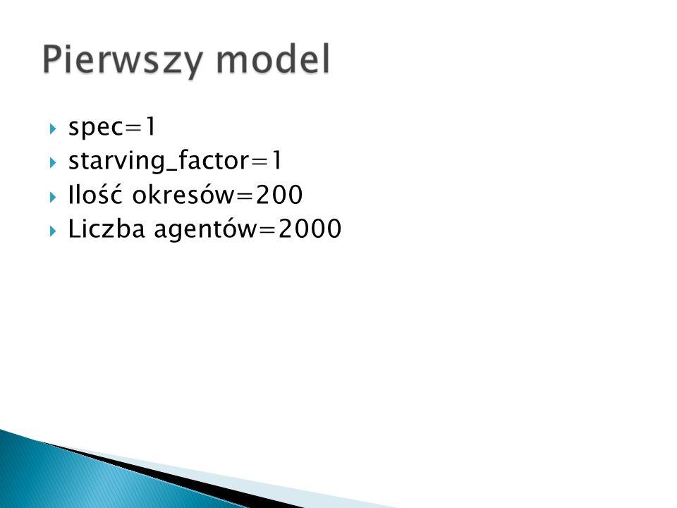 spec=1 starving_factor=1 Ilość okresów=200 Liczba agentów=2000