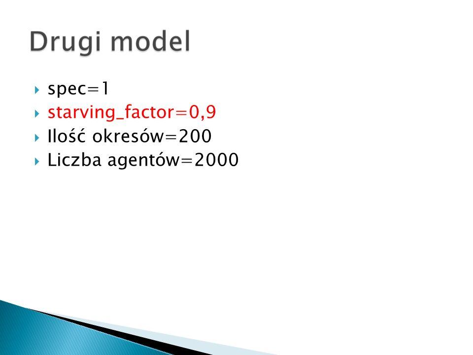 spec=1 starving_factor=0,9 Ilość okresów=200 Liczba agentów=2000