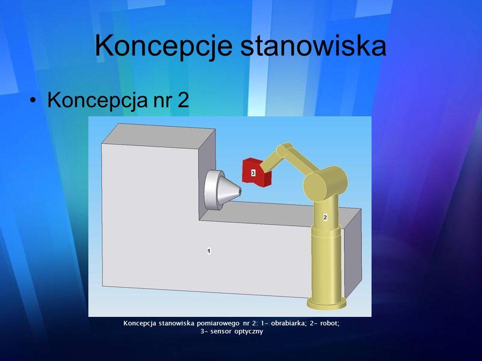 Koncepcje stanowiska Koncepcja nr 2 Koncepcja stanowiska pomiarowego nr 2: 1- obrabiarka; 2- robot; 3- sensor optyczny