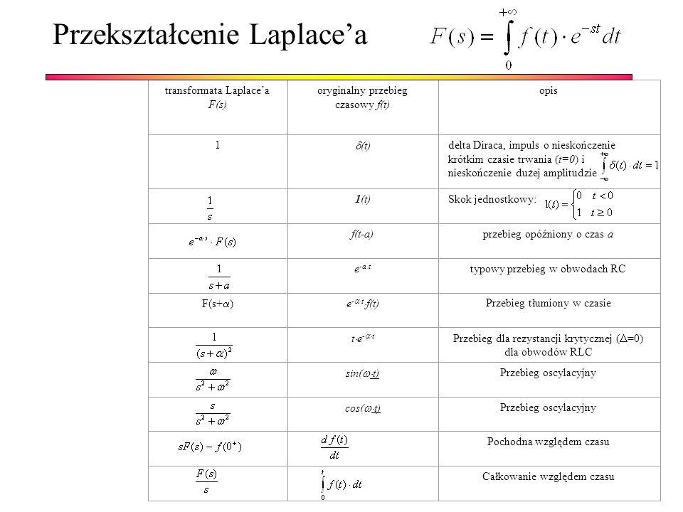 transformata Laplacea F(s) oryginalny przebieg czasowy f(t) opis 1 (t) delta Diraca, impuls o nieskończenie krótkim czasie trwania (t=0) i nieskończen